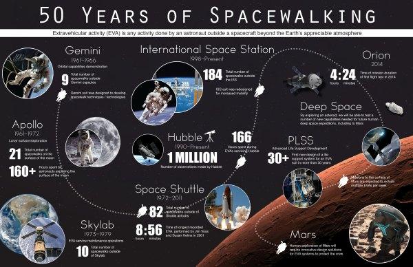 50 Years of Spacewalking | NASA