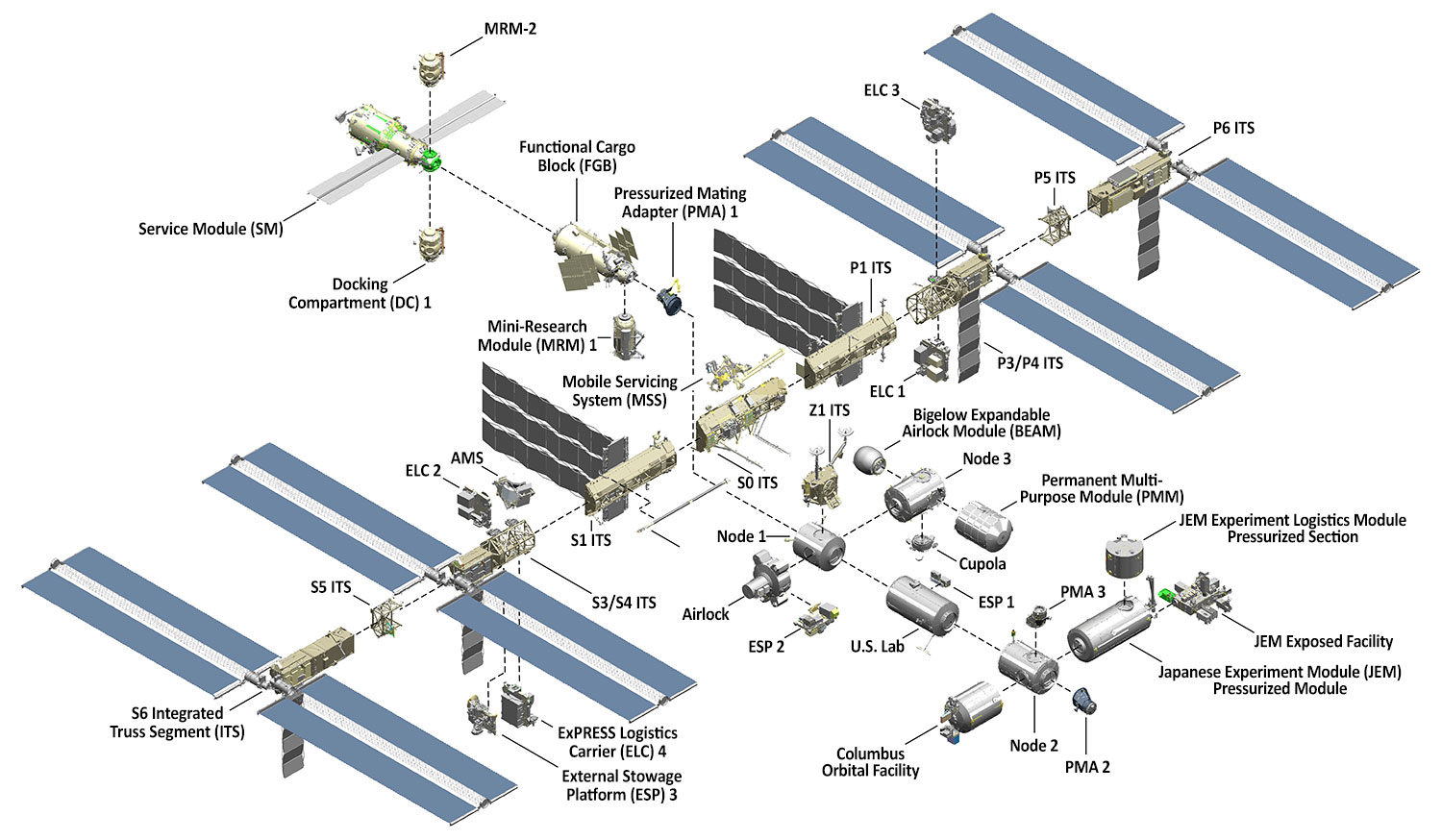 International Space Station Facts And Figures