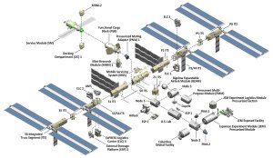 International Space Station Facts and Figures | NASA