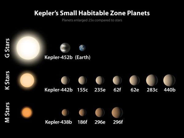 A Keplers Dozen Small Habitable Zone Planets NASA