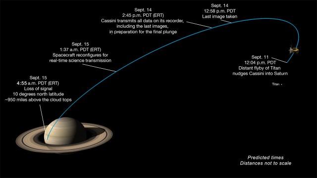 Milestones in Cassini's final dive toward Saturn. Credits: NASA/JPL-Caltech