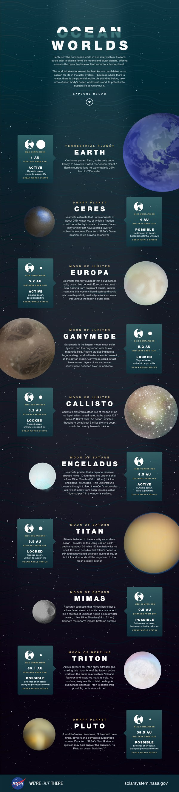 Our Solar System's 9 Extraterrestrial Oceans in One ...
