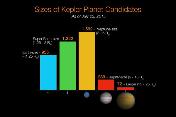 Sizes of Kepler Planet Candidates, July 2015 | NASA