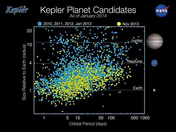 Kepler Planet Candidates January 2014 NASA