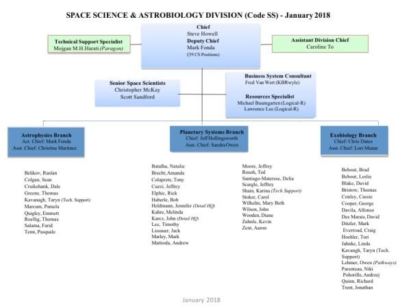 Our Organizational Chart | NASA