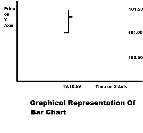 Basic Of Charting The Stock Price down bar-chart