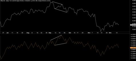 Market Index Trend