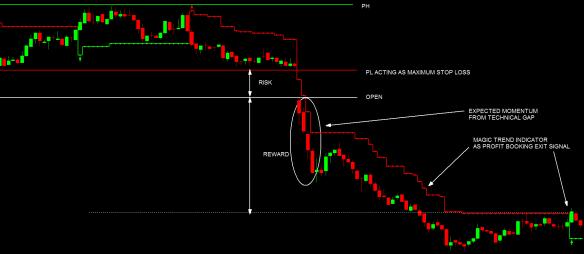 Easy Money In Stock Market Trading-The Opening Price Gaps Trading Method