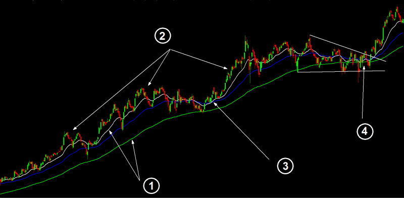 Four Different Indication By Moving Average About Price