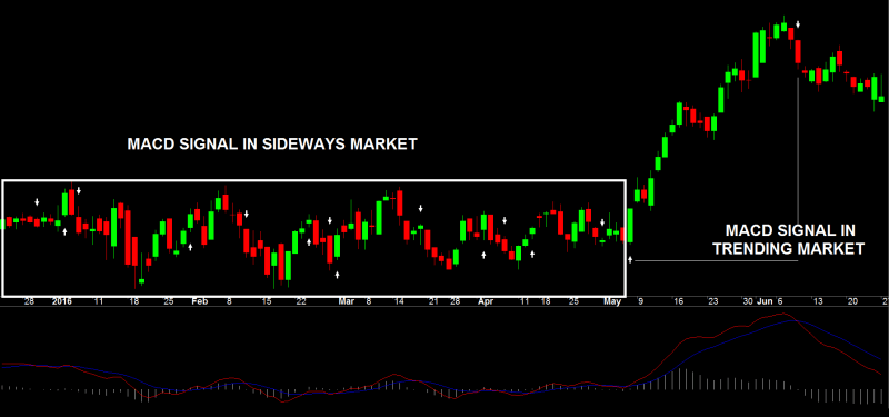 Trending Or Sideways Market MACD Signals