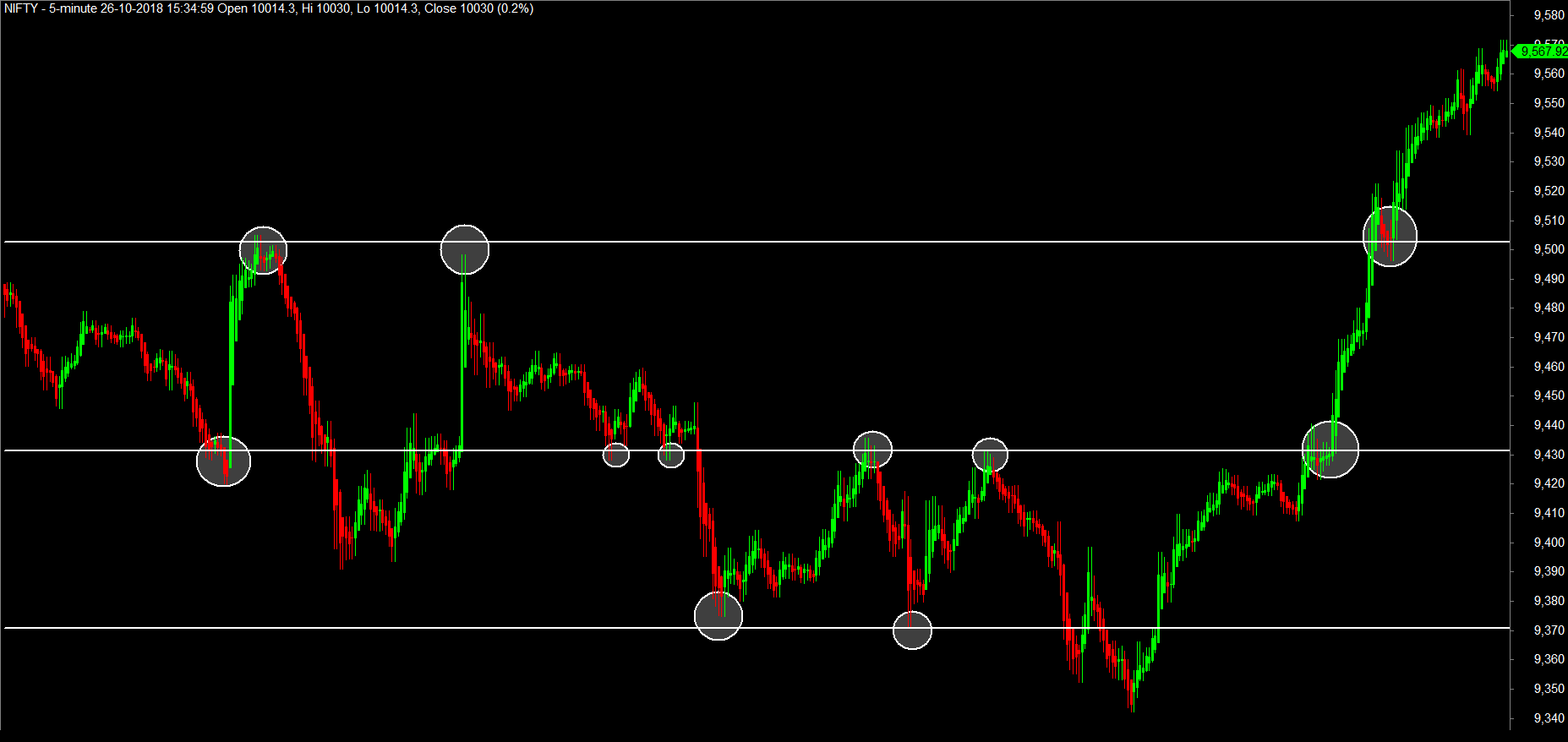 Exit strategies for intraday trading