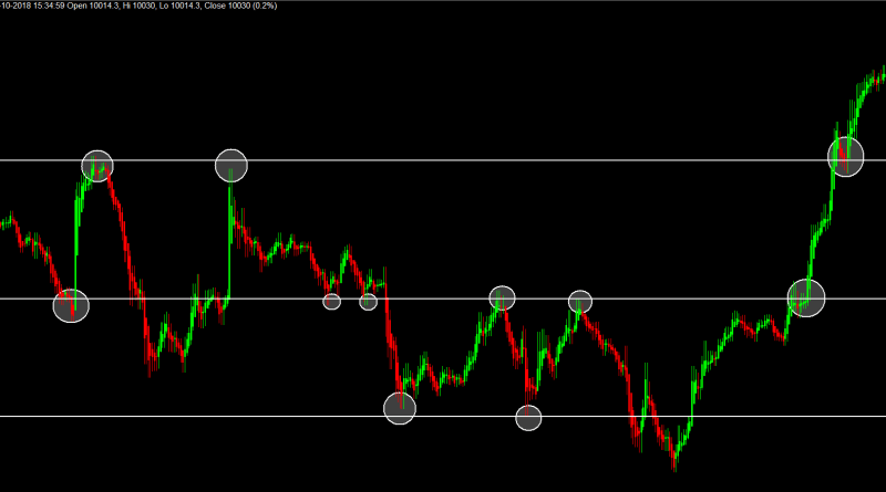 Intraday Trading Marking Important Level-1