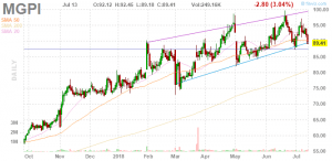 Could MGP Ingredients, Inc. (MGPI) Increase Even More? The Stock Formed Wedge Up Pattern