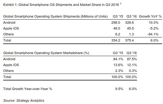Android OS vs Apple iOS market share