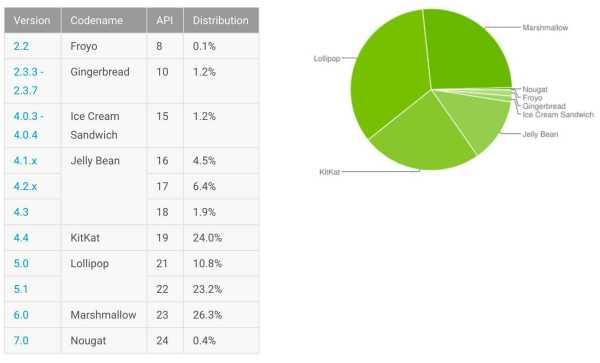 Android Nougat Adoption Hits 0.4%