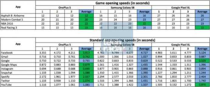 OnePlus 5 vs Samsung Galaxy S8 vs Google Pixel XL