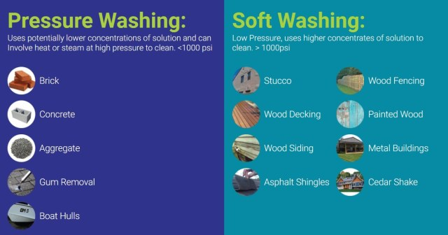 Pressure Washing vs. Soft Washing