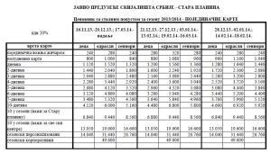 Cene ski pasa, na Staroj Planini, sezona 2013/2014