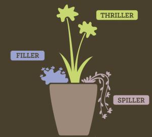 Sammansättning-av-växtkruka