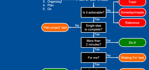 Logic tree diagram illustrating Getting Things Done workflow. Five steps are collect, process, organize, plan, and do. Alternate names are capture, clarify, organize, reflect, and engage. The image was developed for and is suitable as inspirational computer desktop wallpaper.