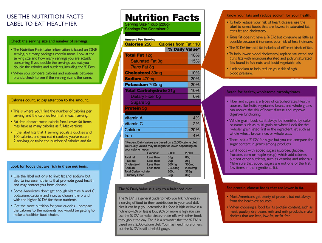 The Art Of Reading A Nutrition Label Part 2