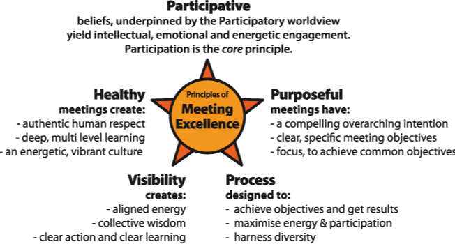 Meeting Excellence Model