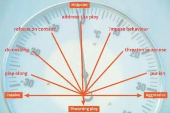 React to thwarting ploys