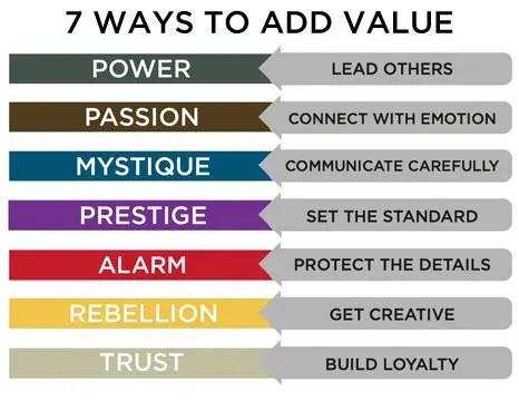 7 ways to add value