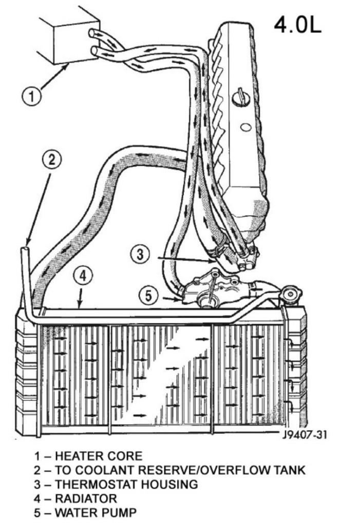 jeep 4 0l engine coolant flow diagram 24h schemesjeep 4 0l engine coolant flow diagram