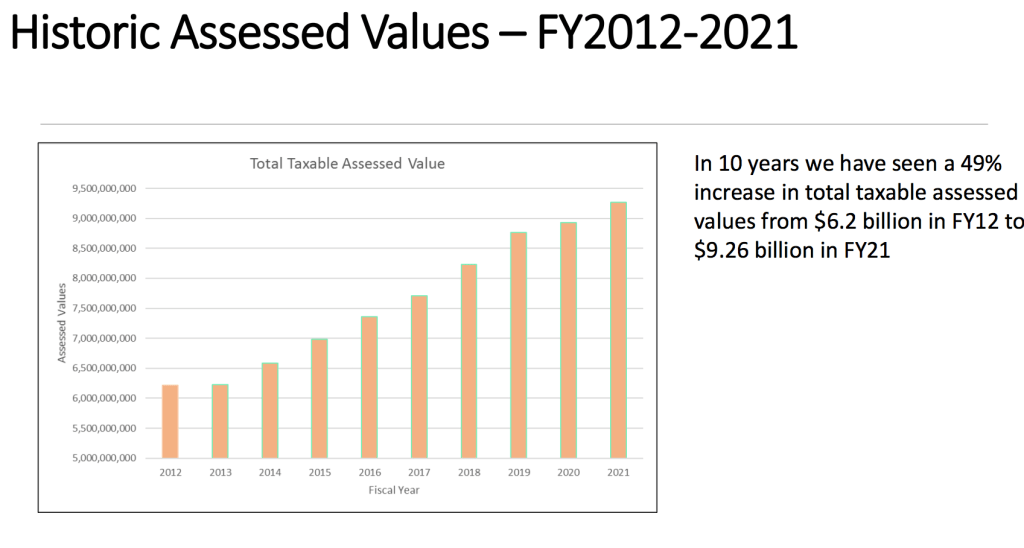natick assessed values