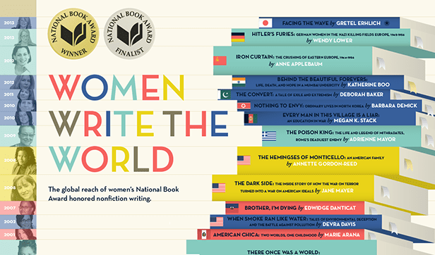 Women Writhe the World, Women's History Month, 2015
