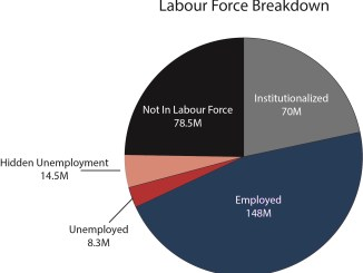 labour-force