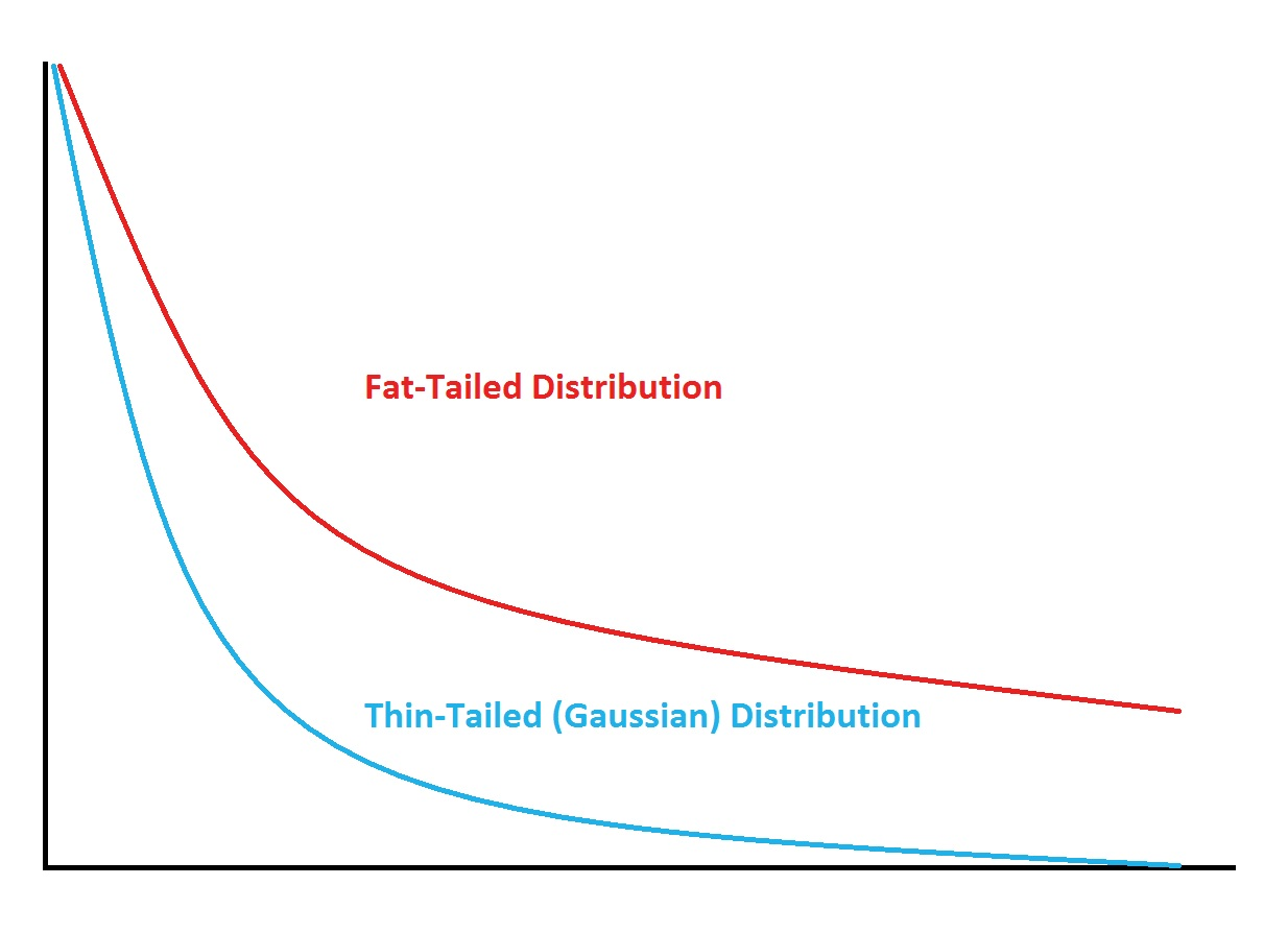 fat tailed vs thin tailed (gaussian) distributions
