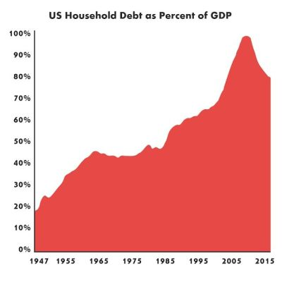 graph showing US personal debt to GDP ratio 1947-2015