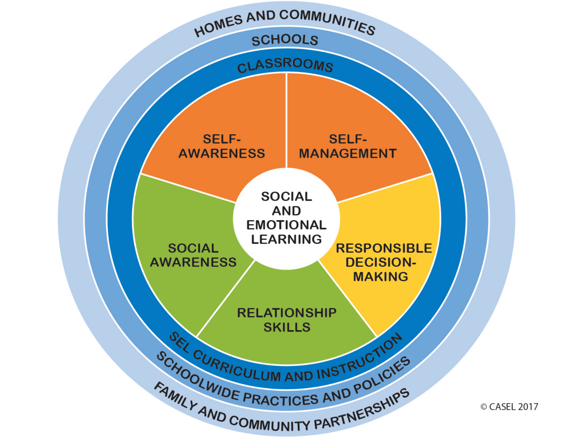 Social Emotional Competence Essential For School Amp Life
