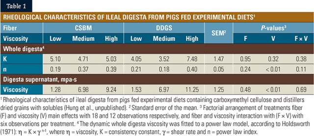 Table 1: Rheological characteristics of ileal digesta from pigs fed experimental diets