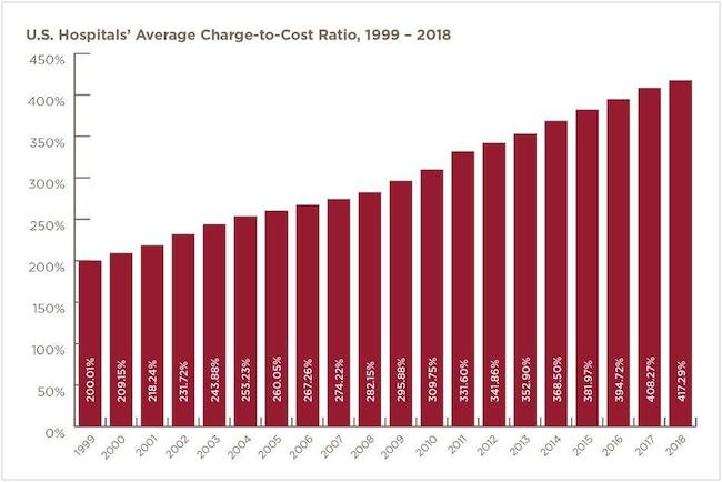 Graph; U.S. hospital's average charge to cost ratio, 1999 - 208