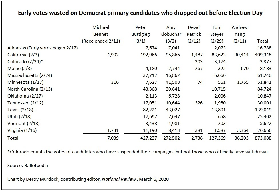 Voting-Early-voting-and-wasted-votes-on-