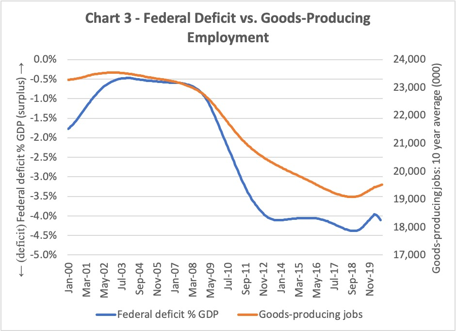The frequent presumption that the federal deficit doesn't matter is solely unsuitable.