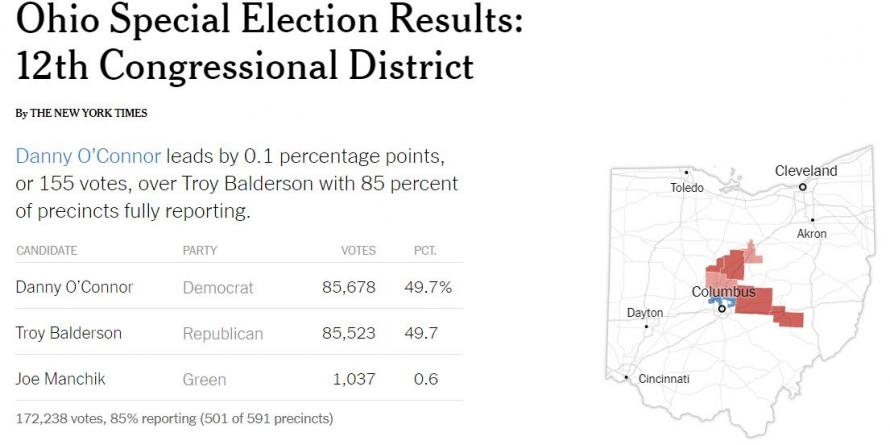 "Ohio Special Election Still ""Too Close To Call"" With 85% Reporting"