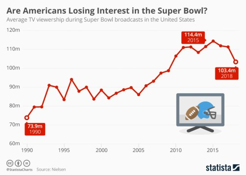 Infographic: Are Americans Losing Interest in the Super Bowl? | Statista