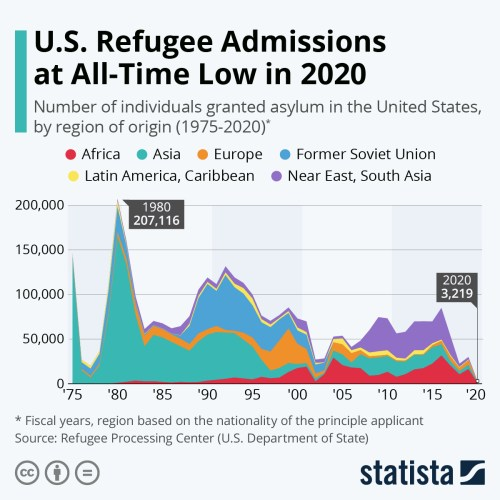 Infographic: U.S. Refugee Admissions at All-Time Low in 2020 | Statista