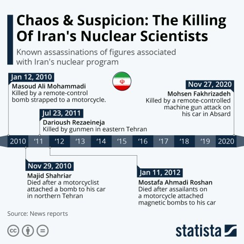Infographic: Chaos & Suspicion: The Killing Of Iran's Nuclear Scientists | Statista