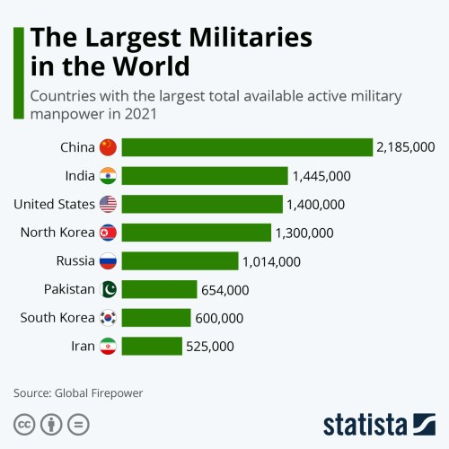 Infographic: The Largest Militaries in the World | Statista