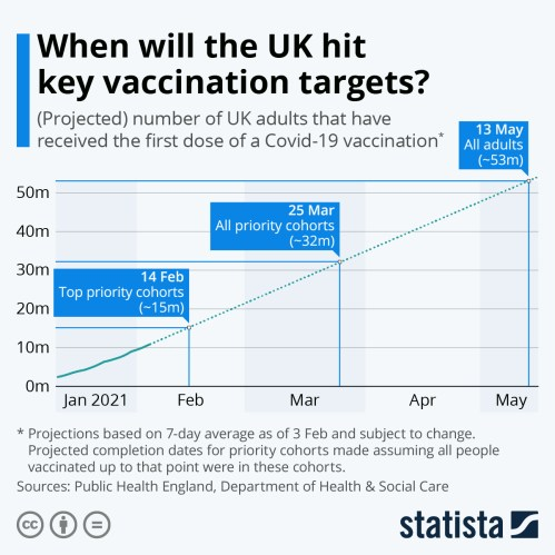 Infographic: When will the UK hit key vaccination targets?   Statista