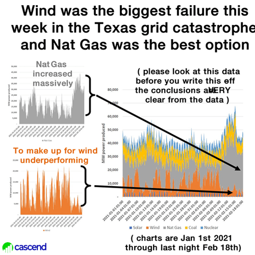 Cascend: Data show wind power was chief culprit of Texas grid collapse