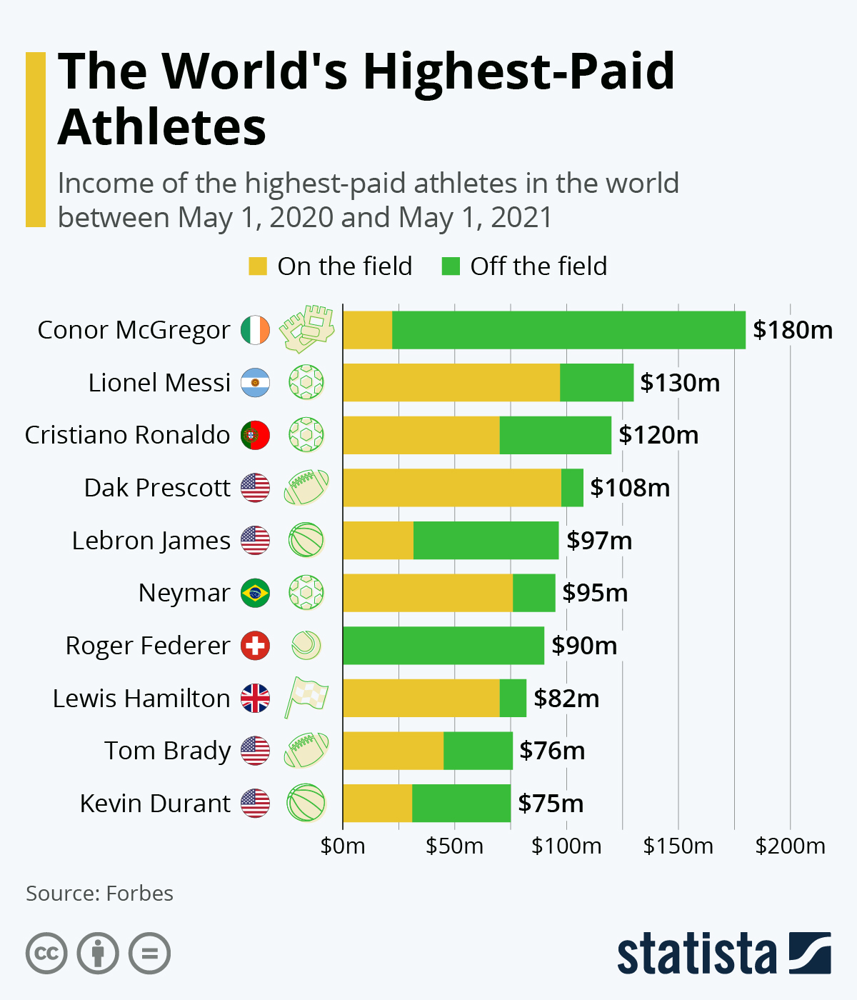 These Are The World's Highest-Paid Athletes