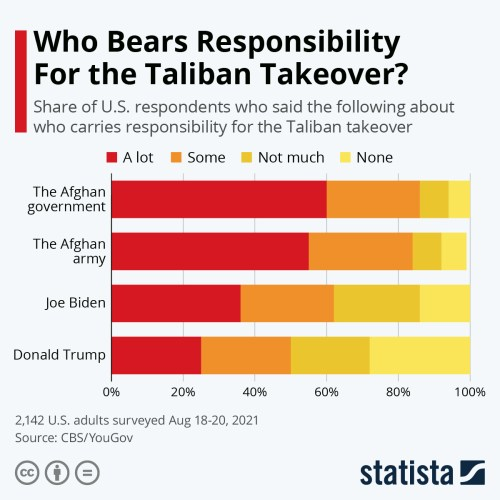 Infographic: Who Bears Responsibility For the Taliban Takeover? | Statista