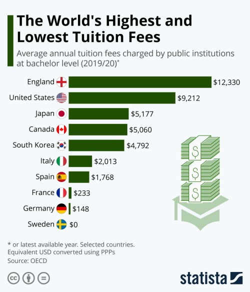 Infographic: The World's Highest and Lowest Tuition Fees | Statista