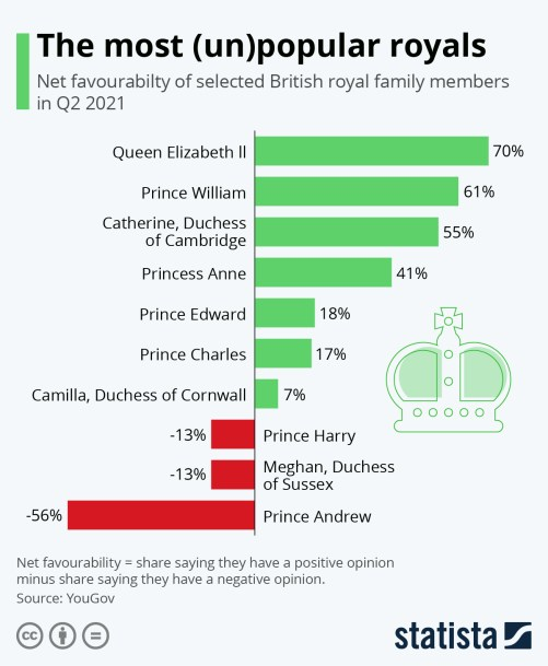 Infographic: The Most (Un)Popular Royals   Statista
